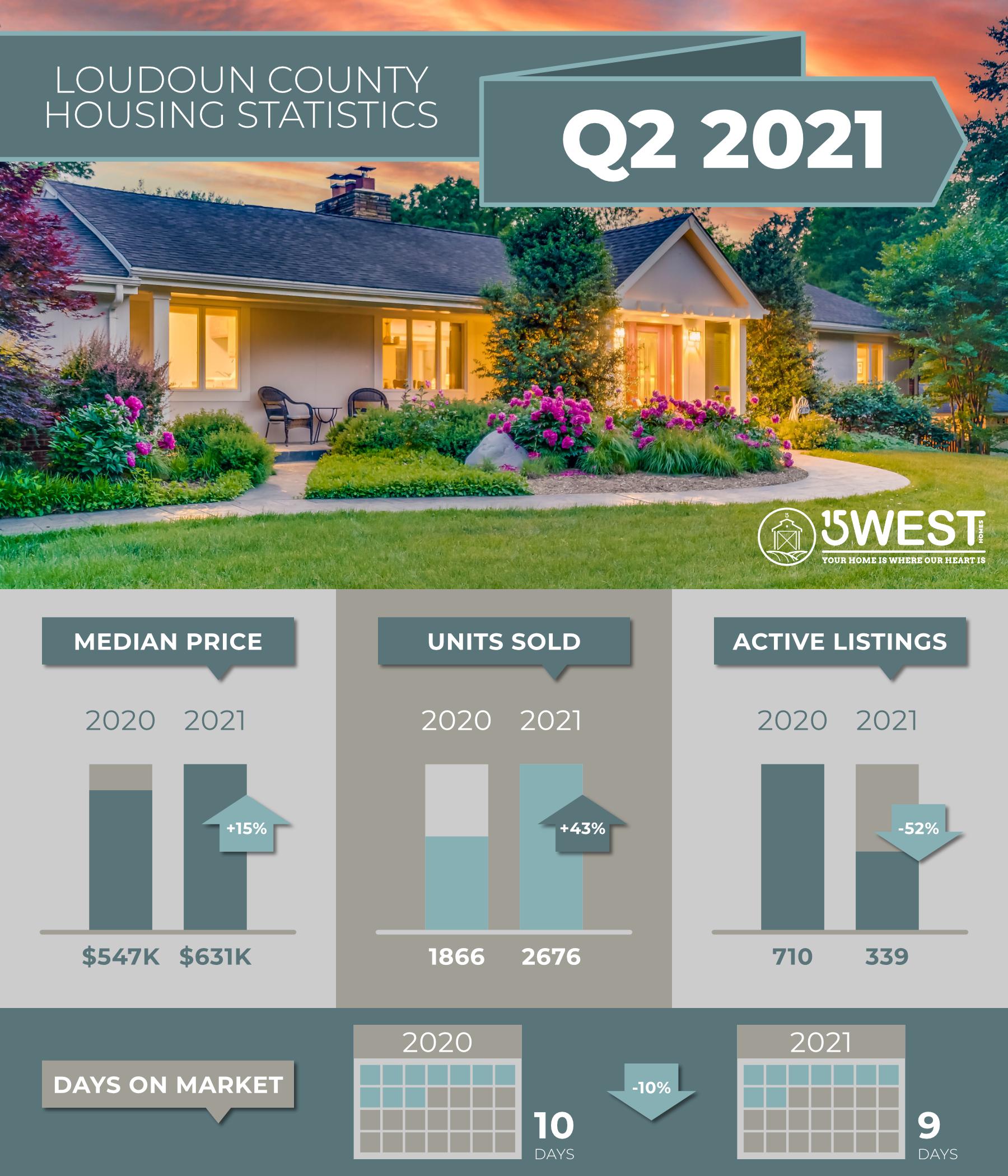 15 West Homes Q2 2021 Housing Stats